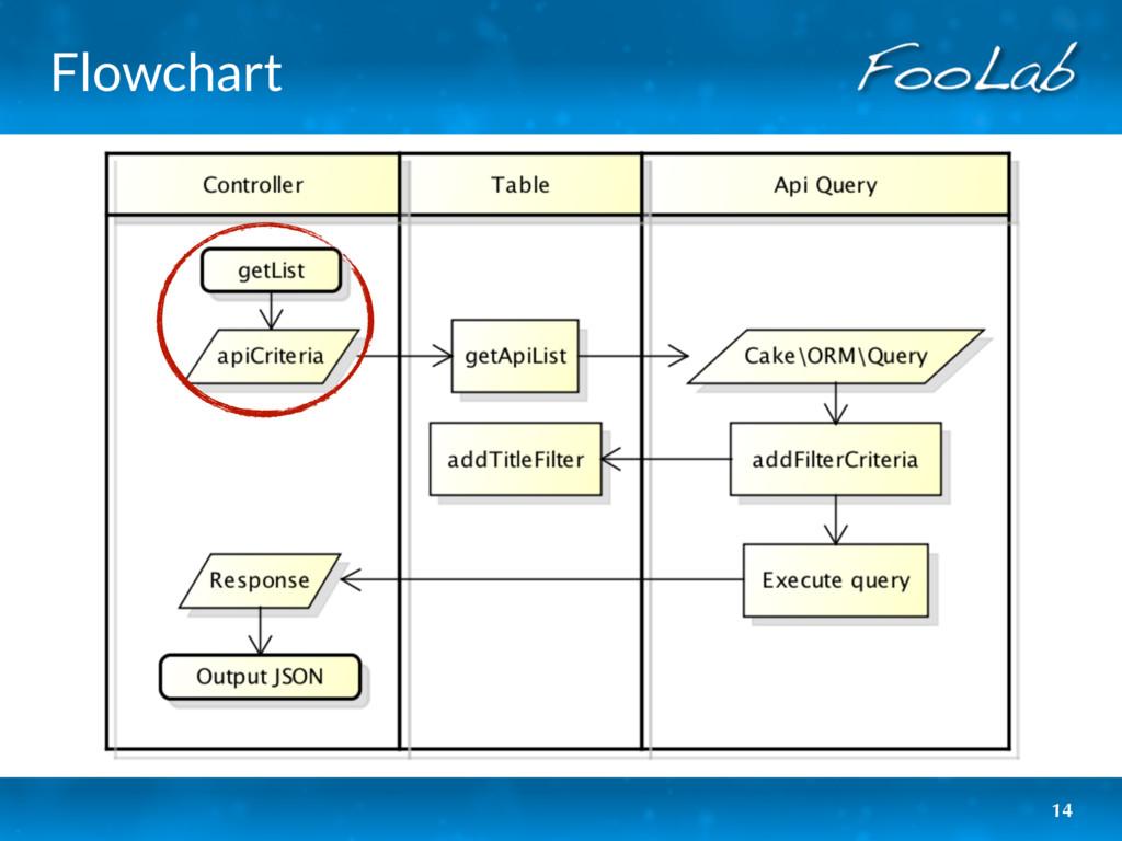 Flowchart 14