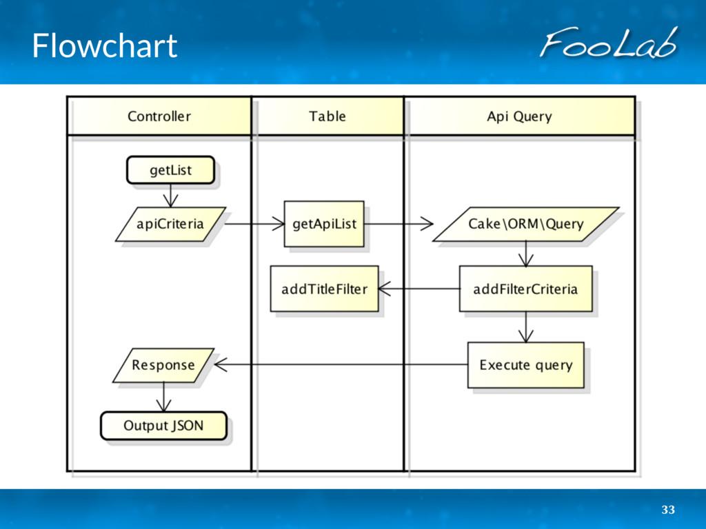 Flowchart 33