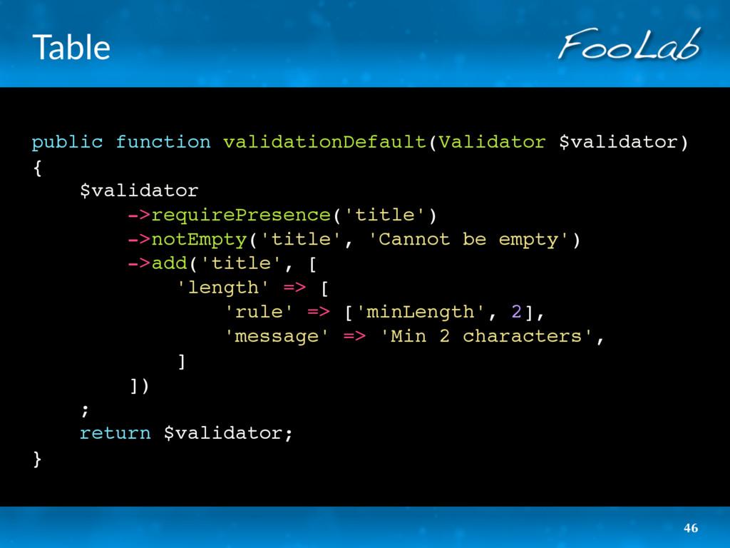 Table public function validationDefault(Validat...