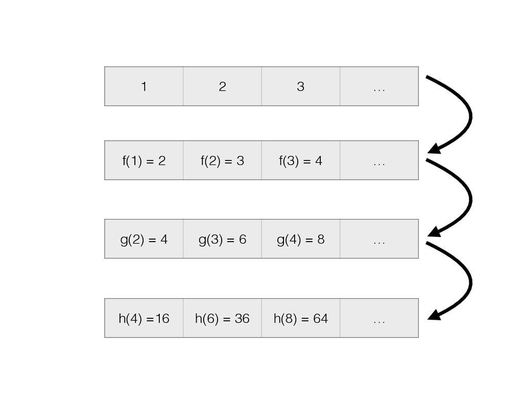 1 2 3 … f(1) = 2 f(2) = 3 f(3) = 4 … g(2) = 4 g...