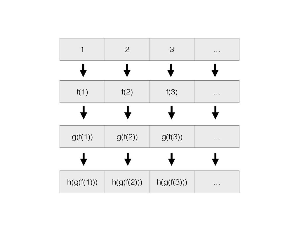 1 2 3 … f(1) f(2) f(3) … g(f(1)) g(f(2)) g(f(3)...