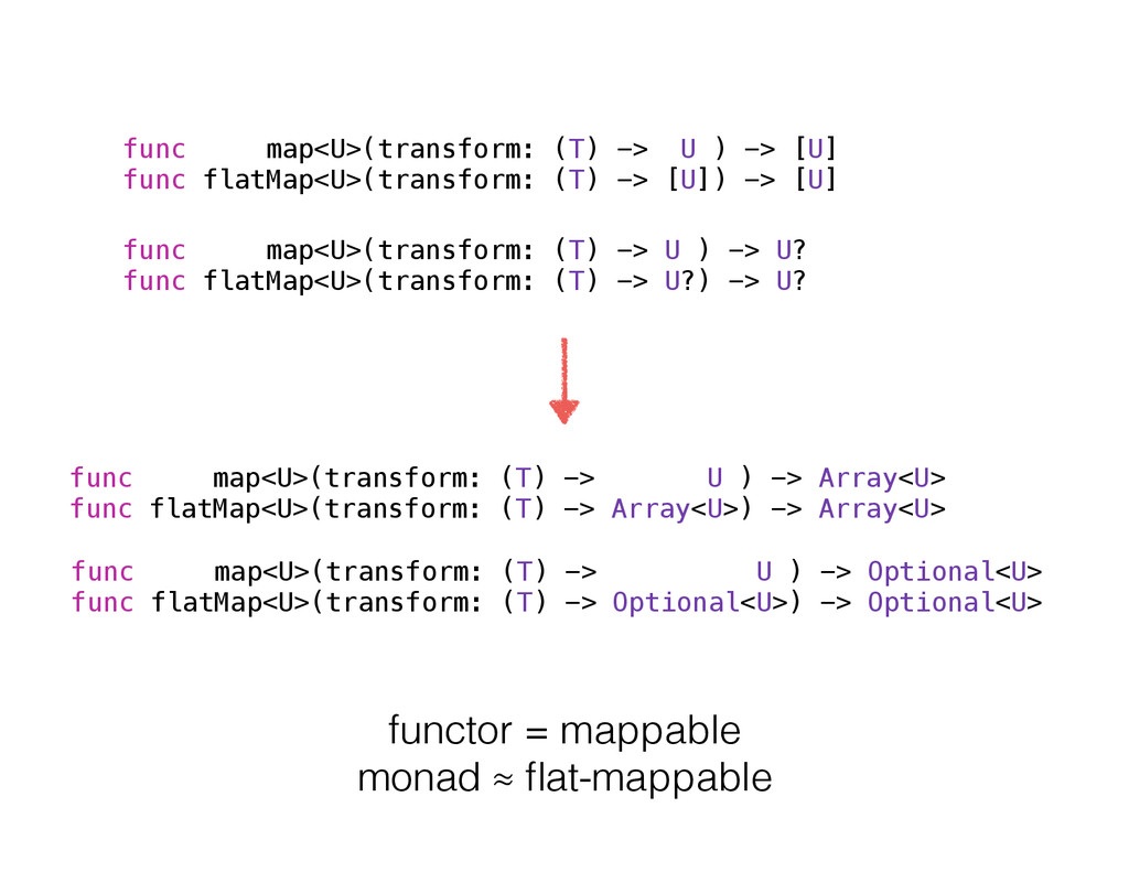 func map<U>(transform: (T) -> U ) -> [U] func f...