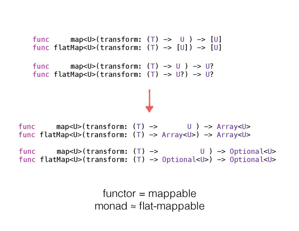 func map<U>(transform: (T) -> U ) -> [U] func f...