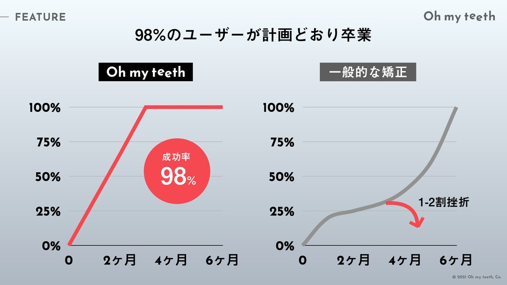FEATURE © 2021 Oh my teeth, Co. 0% 25% 50% 75% ...
