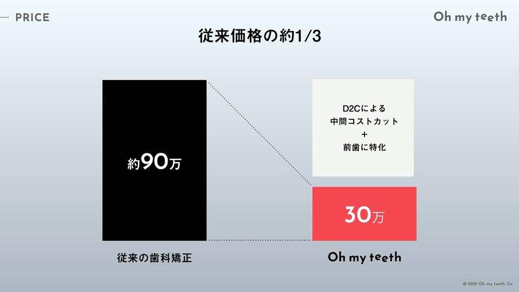 PRICE © 2021 Oh my teeth, Co. ैདྷՁ֨ͷ 90ສ 30...
