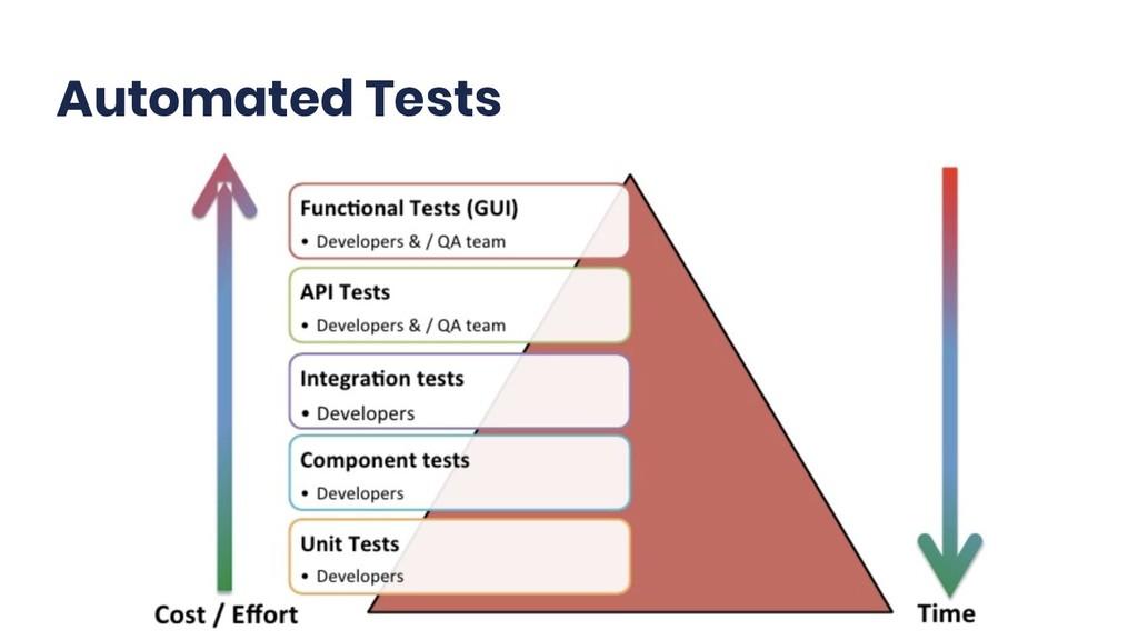@TsTrv Automated Tests