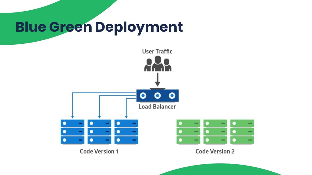 @TsTrv Blue Green Deployment