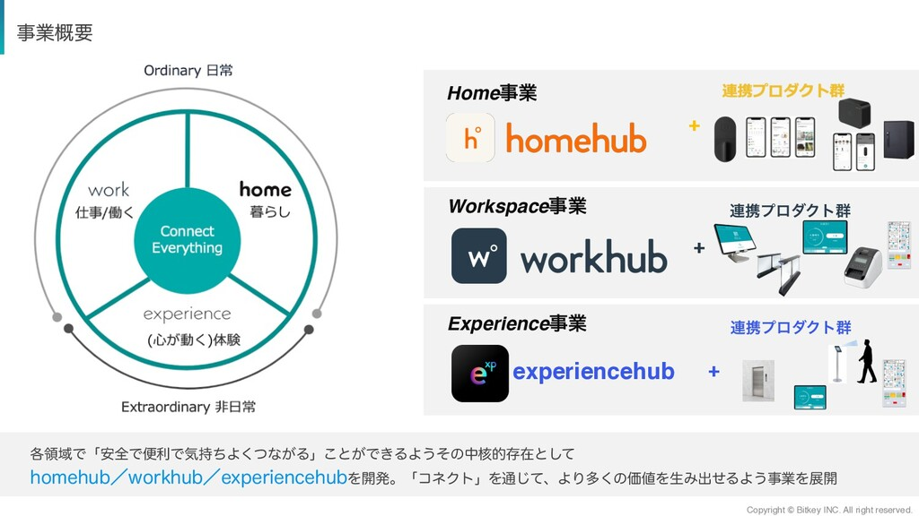 Homeۀ Workspaceۀ Experienceۀ ۀ֓ཁ ֤ྖҬͰʮ҆શͰศར...