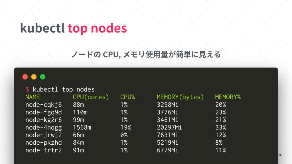 kubectl top nodes 16 ノードの CPU, メモリ使⽤量が簡単に⾒える $ ...