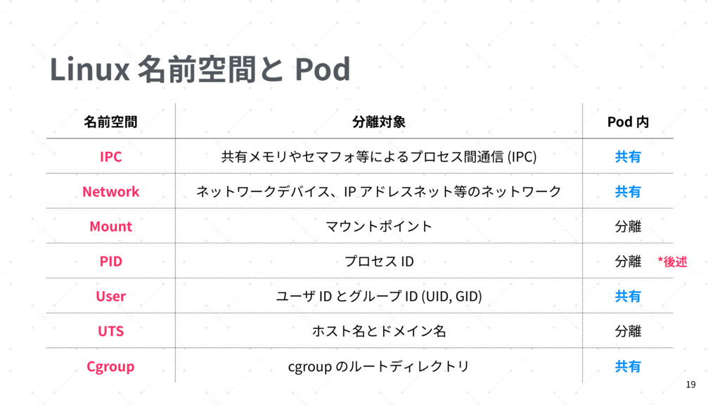 Linux 名前空間と Pod 19 名前空間 分離対象 Pod 内 IPC 共有メモリやセマ...