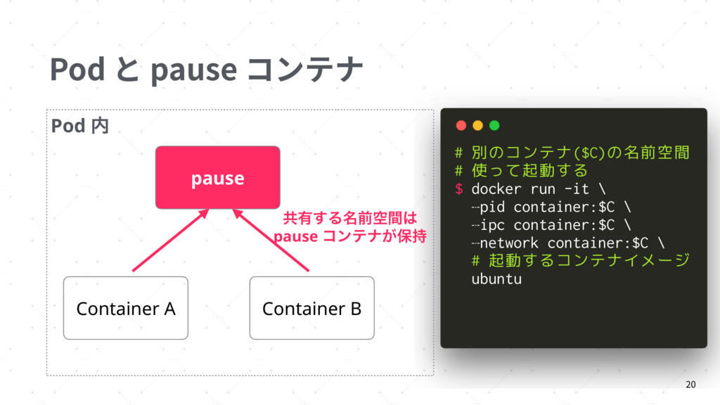 Pod と pause コンテナ 20 pause Container A Container...