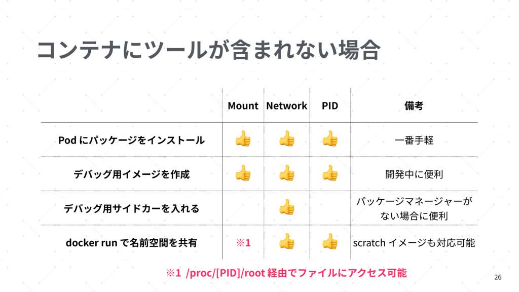 コンテナにツールが含まれない場合 26 Mount Network PID 備考 Pod にパ...