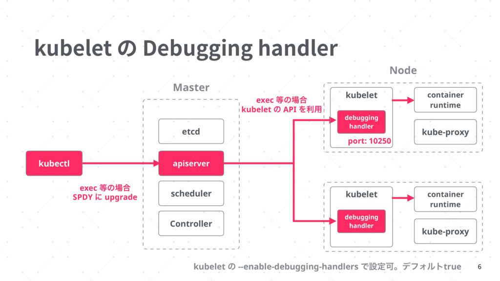 kubelet の Debugging handler 6 Controller Master...
