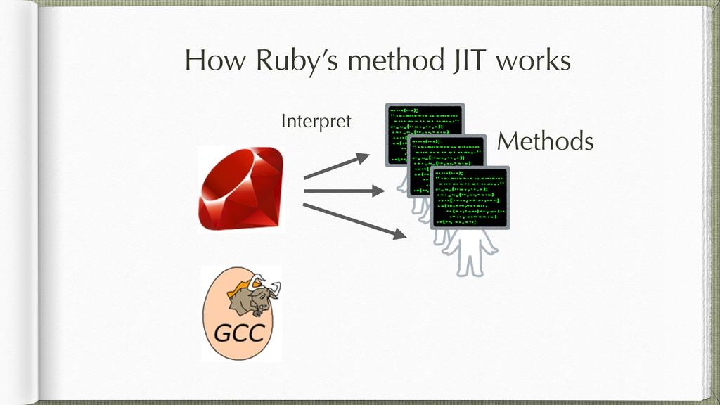How Ruby's method JIT works Methods Interpret