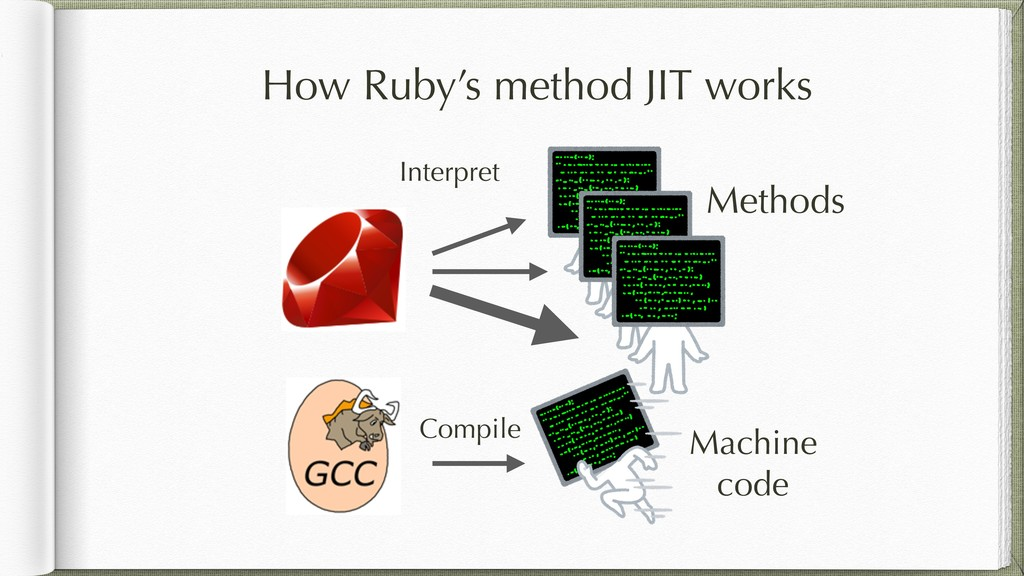 Methods Compile Machine code Interpret How Ruby...