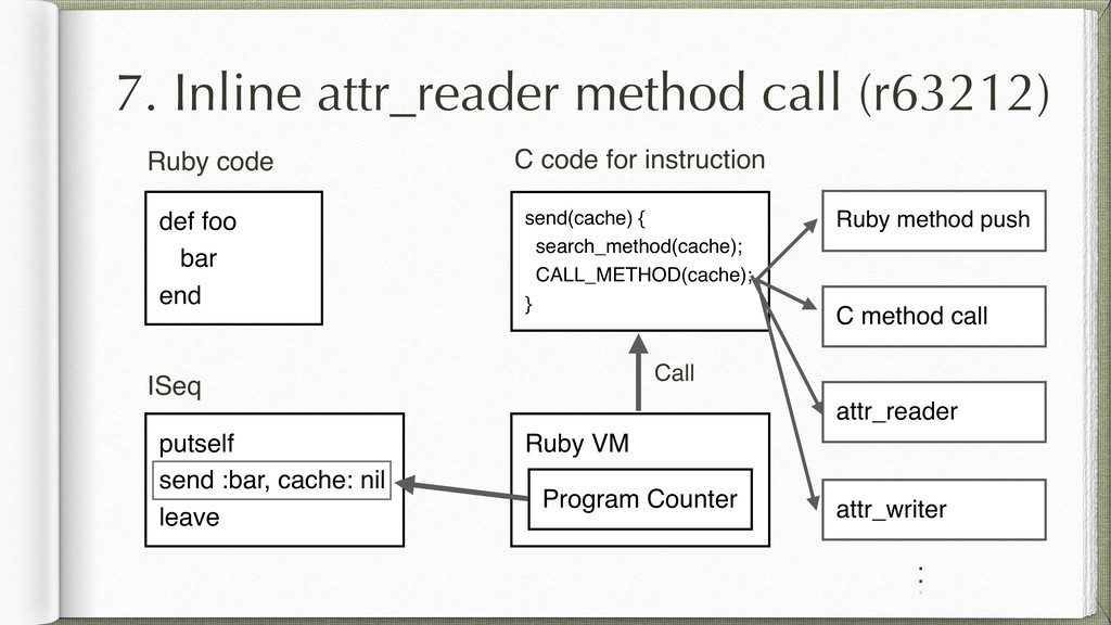 7. Inline attr_reader method call (r63212) . de...