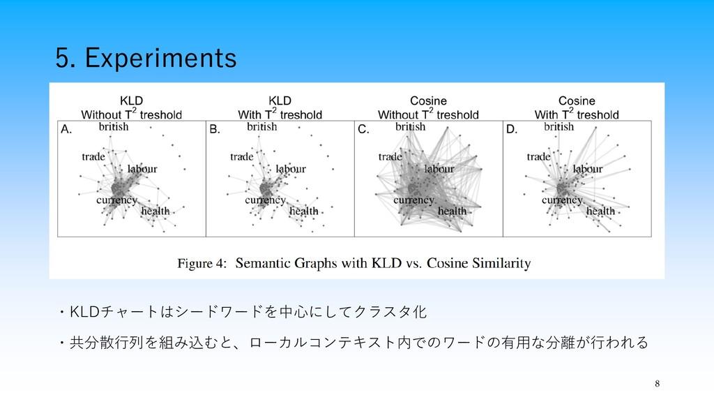 5. Experiments 8 ・KLDチャートはシードワードを中心にしてクラスタ化 ・共分...