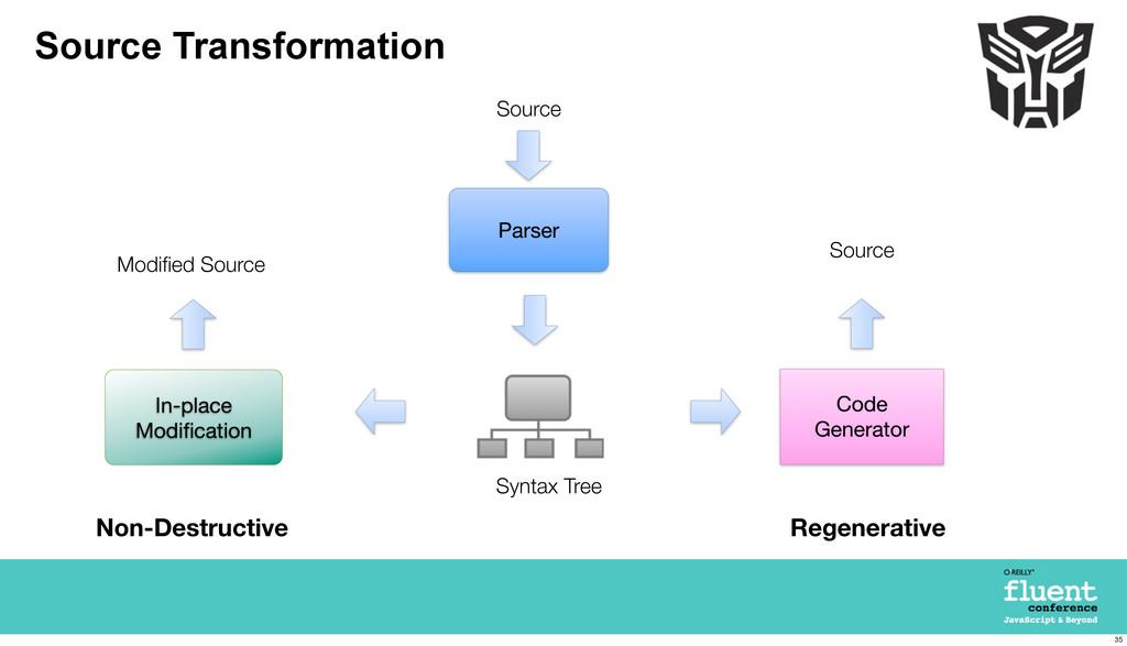Source Transformation Parser Code Generator Sou...