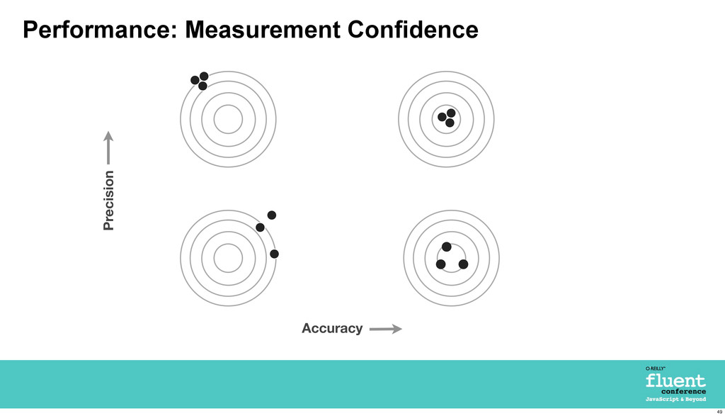 Performance: Measurement Confidence Accuracy Pr...
