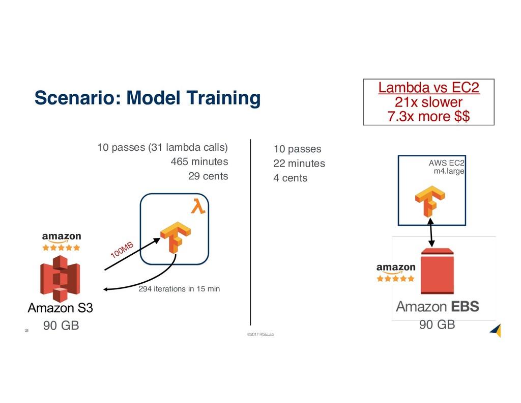 28 ©2017 RISELab Scenario: Model Training 10 pa...