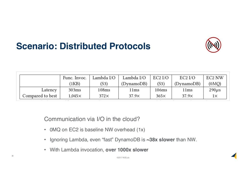 33 ©2017 RISELab Scenario: Distributed Protocol...