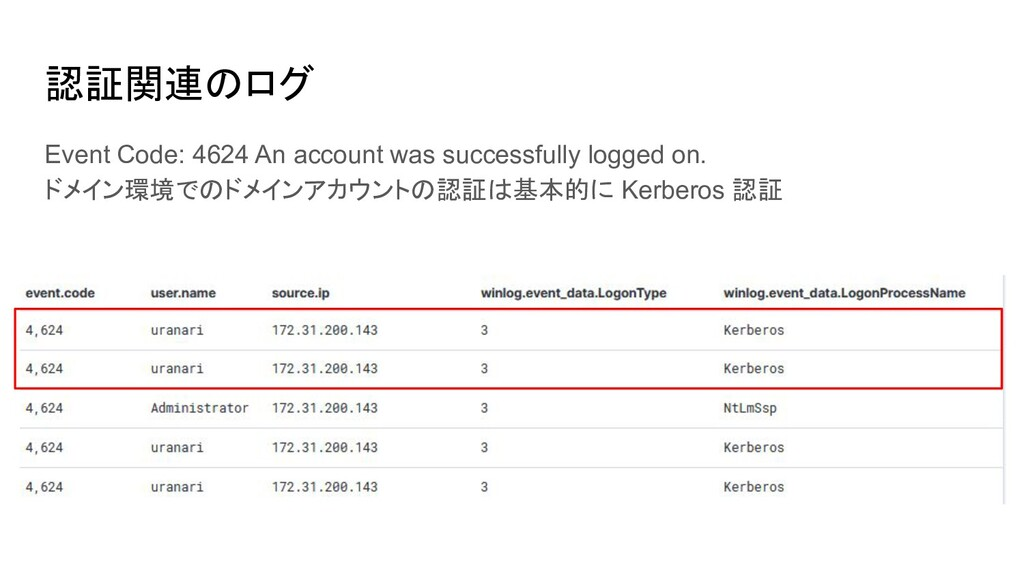 認証関連のログ Event Code: 4624 An account was success...