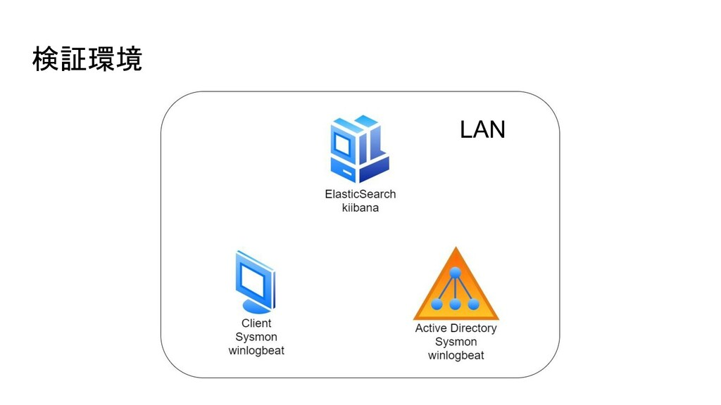 検証環境 LAN