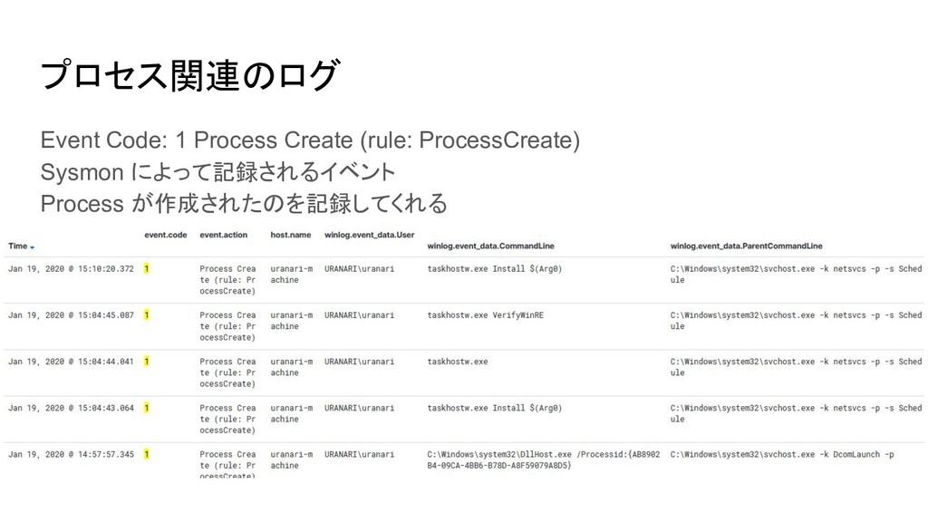 プロセス関連のログ Event Code: 1 Process Create (rule: P...