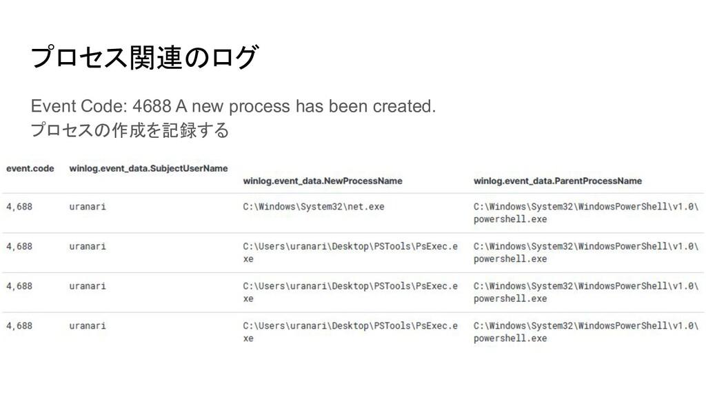 プロセス関連のログ Event Code: 4688 A new process has be...