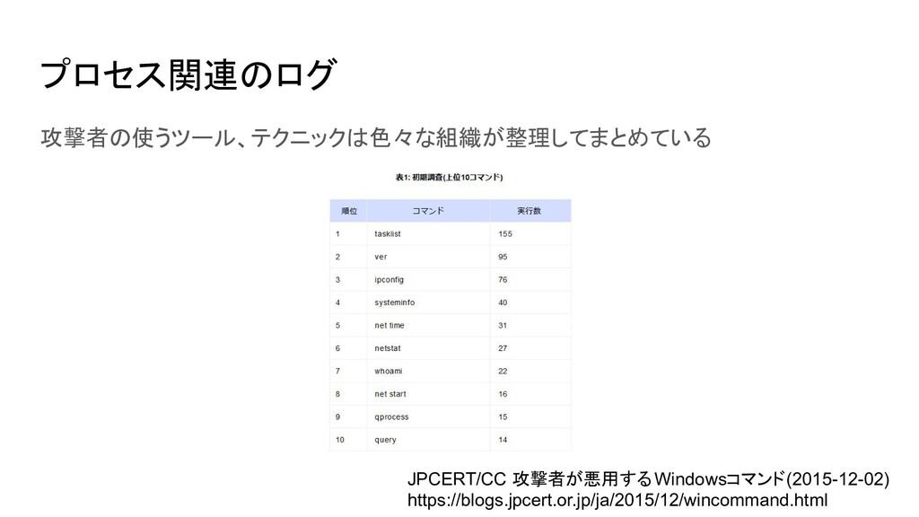 プロセス関連のログ 攻撃者の使うツール、テクニックは色々な組織が整理してまとめている JPCE...