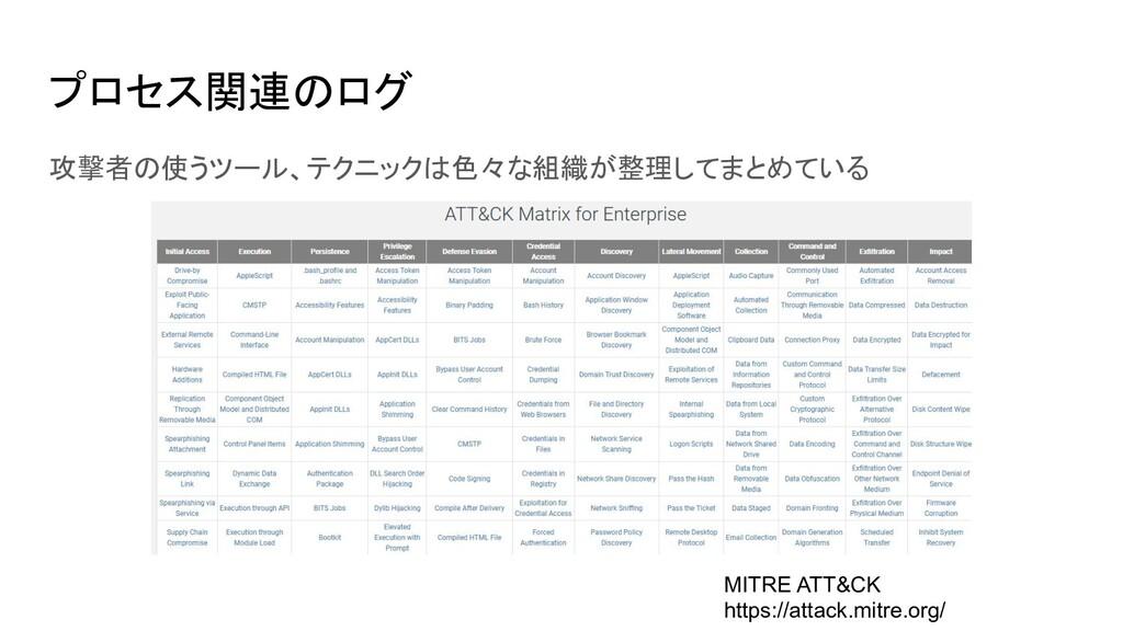 プロセス関連のログ 攻撃者の使うツール、テクニックは色々な組織が整理してまとめている MITR...
