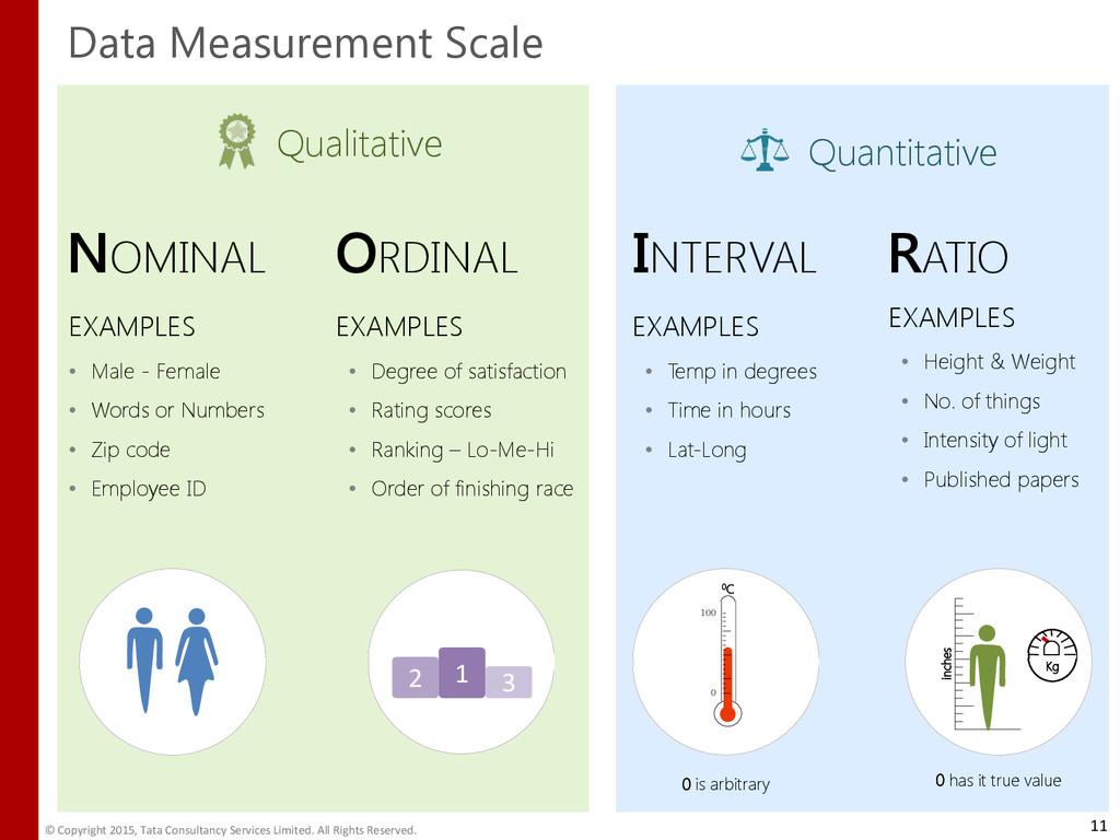Quantitative Qualitative Types of Data Measurem...
