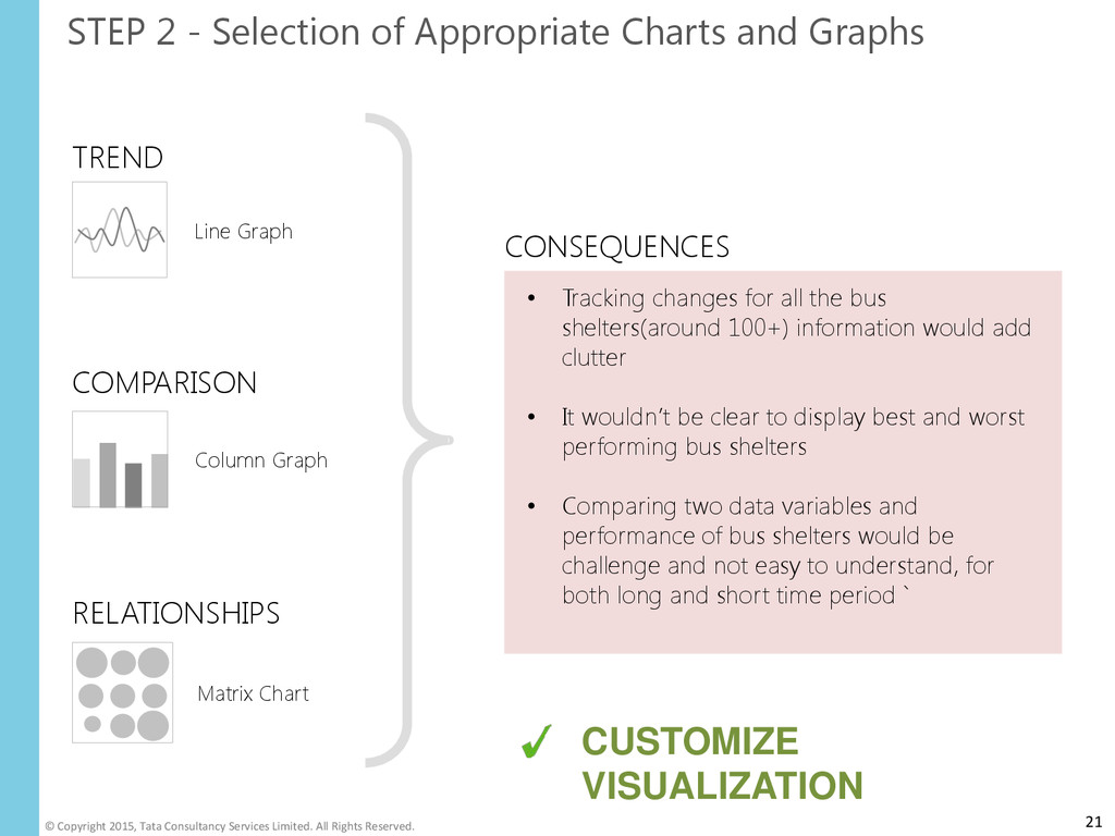 STEP 2 - Selection of Appropriate Charts and Gr...