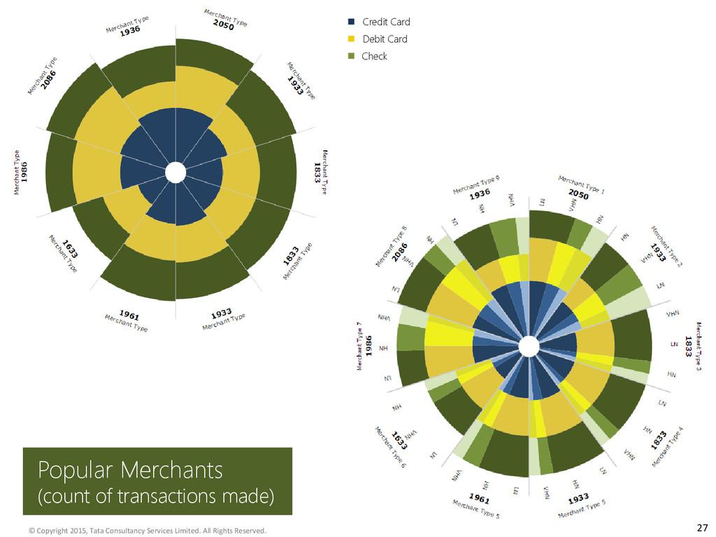 27 Popular Merchants (count of transactions mad...