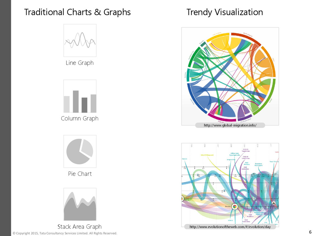 Traditional Charts & Graphs Trendy Visualizatio...