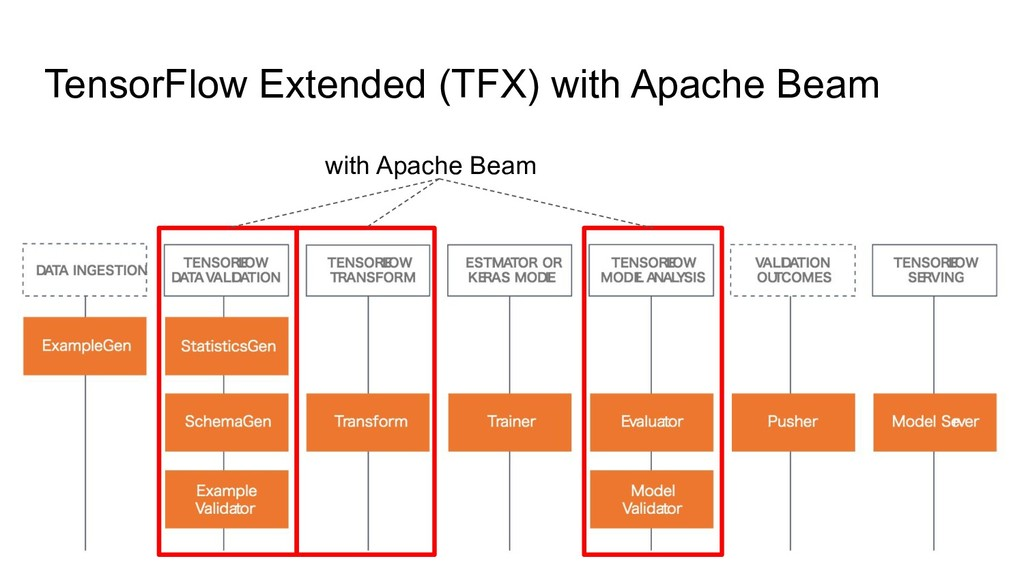 TensorFlow Extended (TFX) with Apache Beam with...
