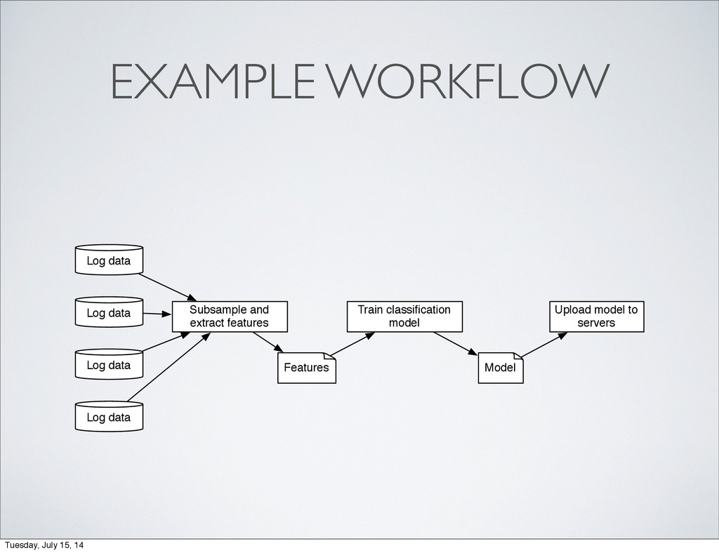 EXAMPLE WORKFLOW Log data Subsample and extract...