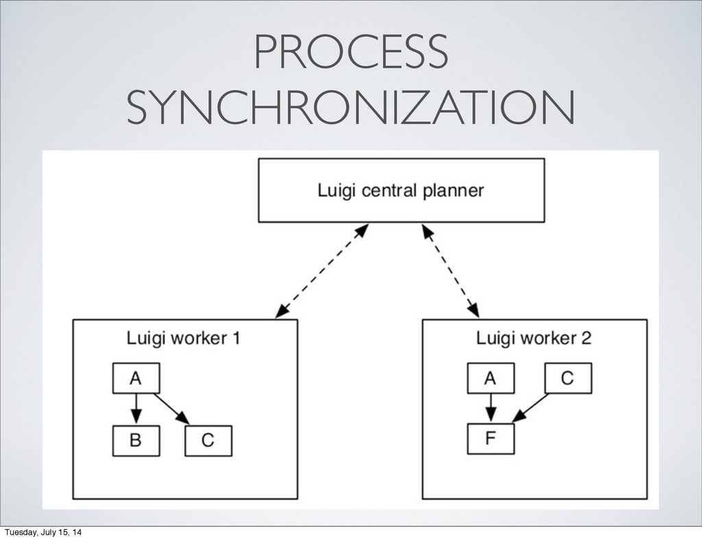 PROCESS SYNCHRONIZATION Tuesday, July 15, 14