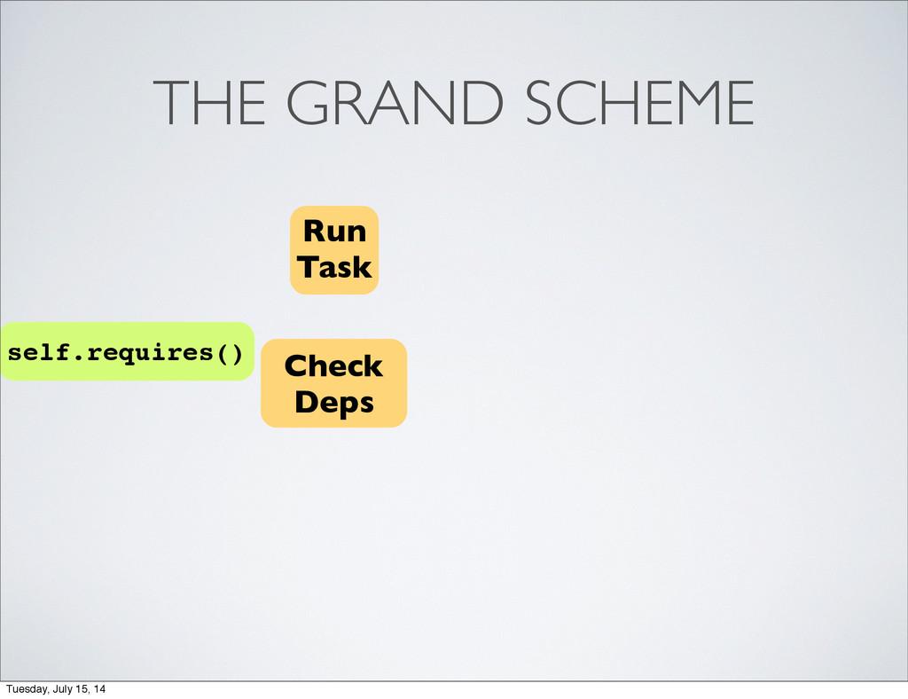 THE GRAND SCHEME Run Task Check Deps self.requi...