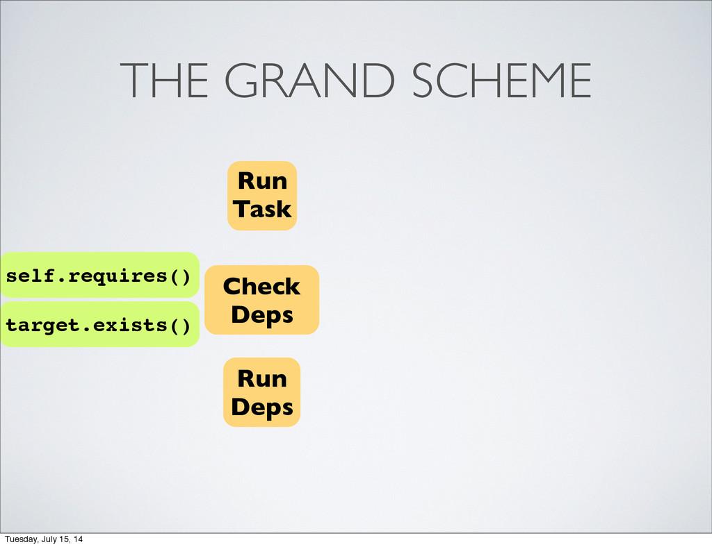 THE GRAND SCHEME Run Task Check Deps Run Deps s...