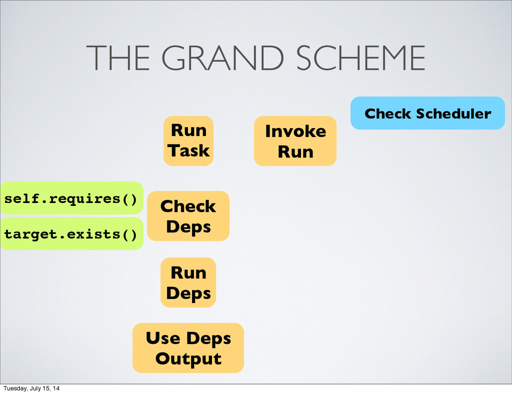 THE GRAND SCHEME Run Task Check Deps Run Deps U...