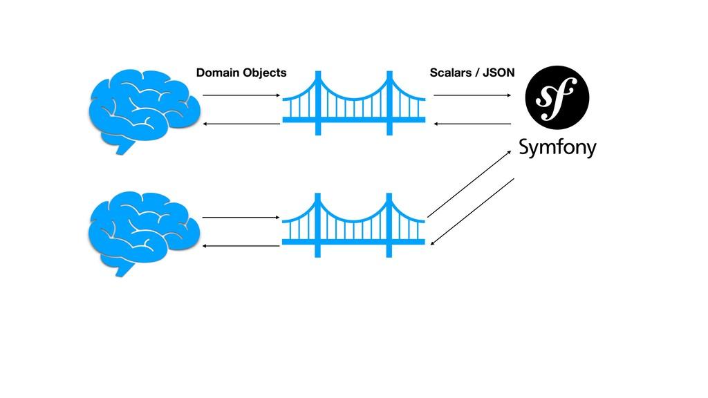 Domain Objects Scalars / JSON
