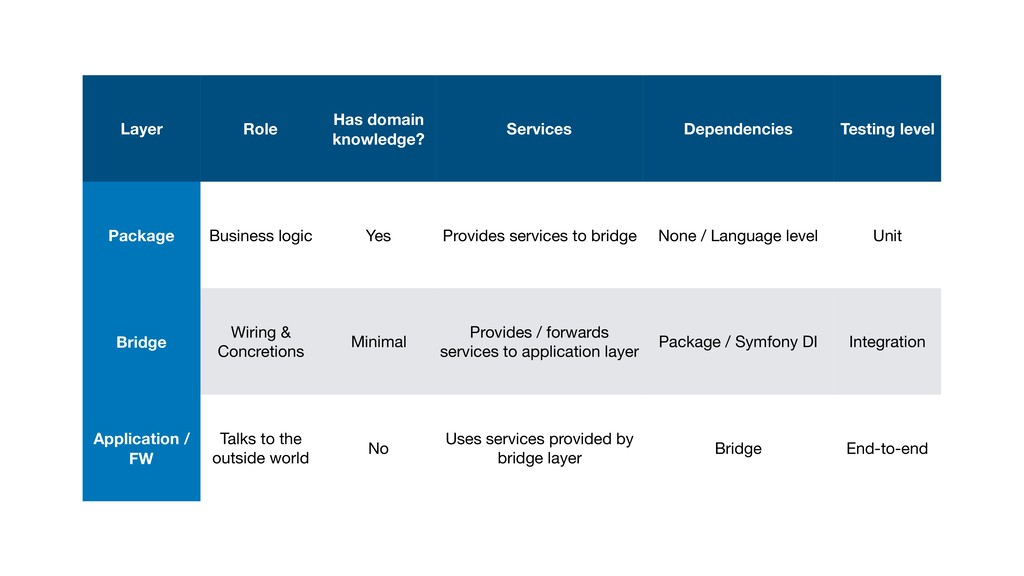 Layer Role Has domain knowledge? Services Depen...