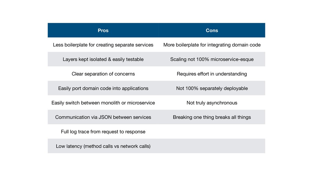 Pros Cons Less boilerplate for creating separat...