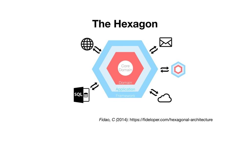 Fidao, C (2014): https://fideloper.com/hexagonal...