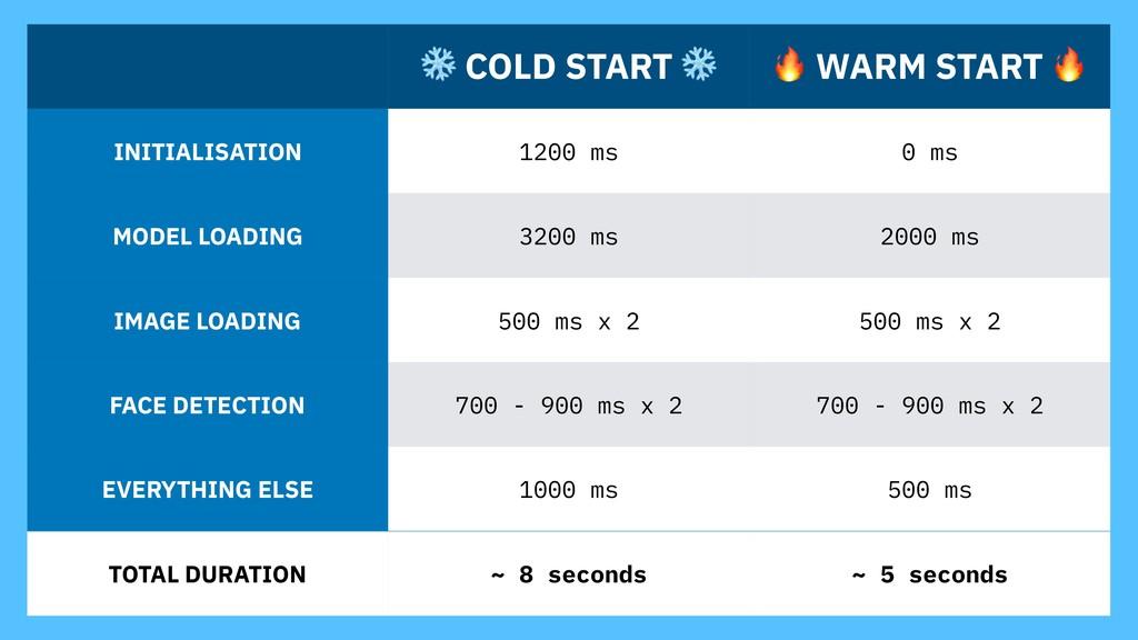 ❄ COLD START ❄  WARM START  INITIALISATION 1200...