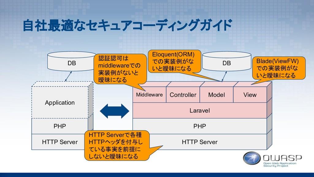 HTTP Server PHP Laravel Middleware Controller M...