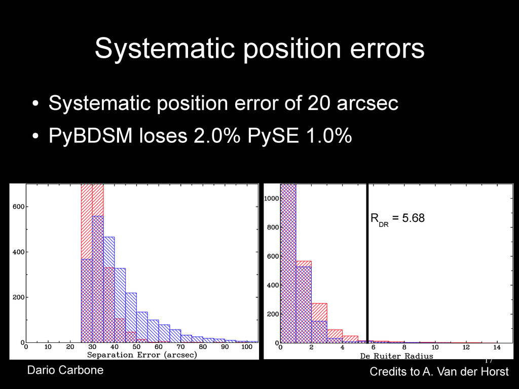 17 Systematic position errors ● Systematic posi...