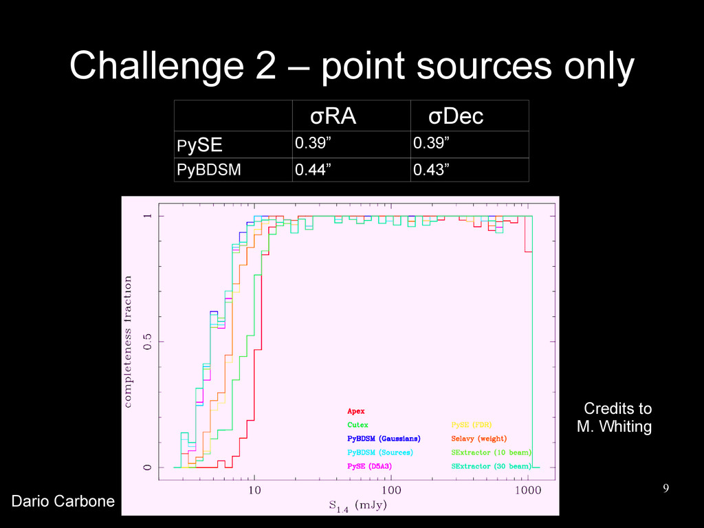 9 Challenge 2 – point sources only σRA σDec PyS...