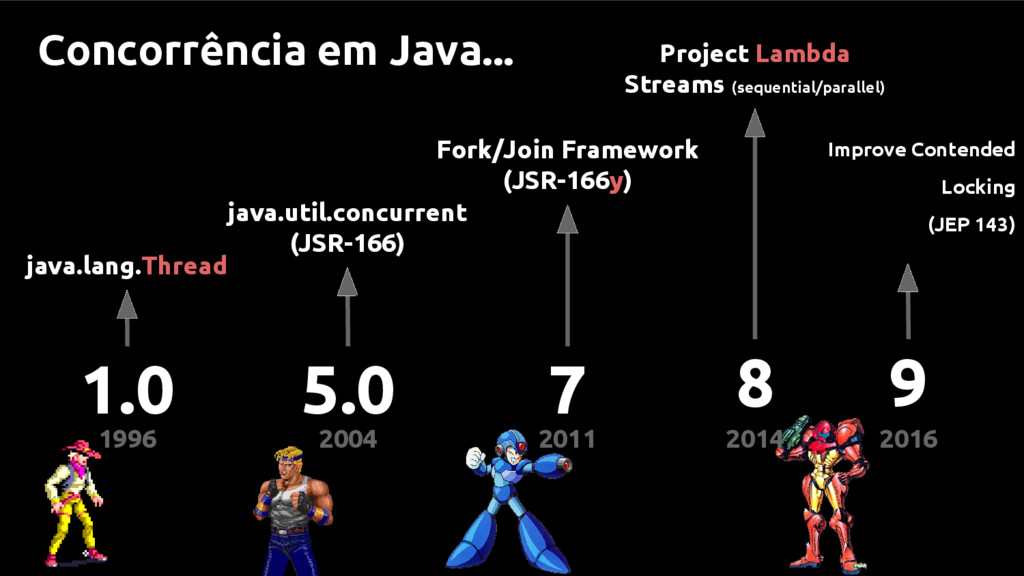 1996 2004 2011 2014 java.lang.Thread java.util....